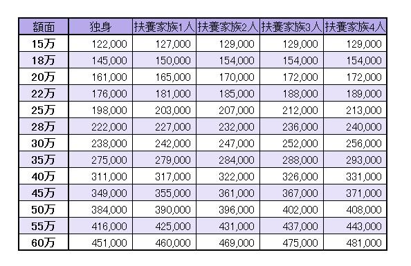 月給 18 万 手取り 手取り計算 月収と年収のシミュレーション