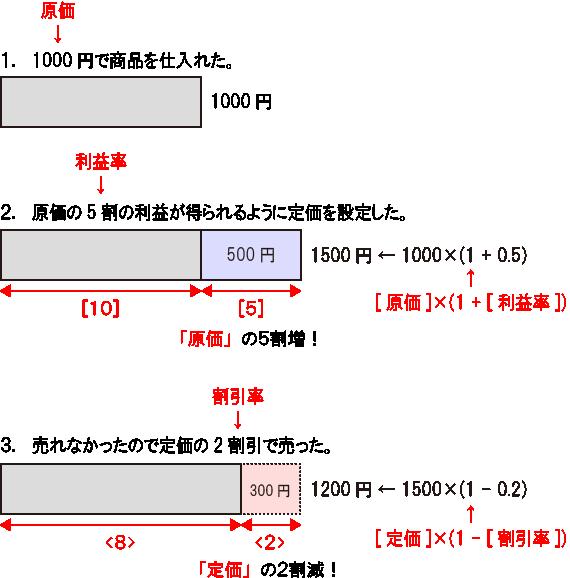 二 割引 計算 方法